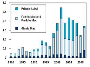 Mortgage-backed security - Image: Mortgage backed security issuances over time