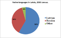 Native languages Latvia 2000 Census.png