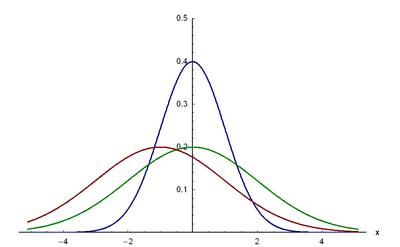 Dichtefunktion der Normalverteilung