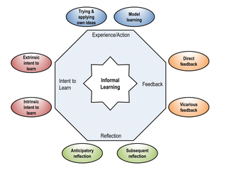 Informal learning Any learning that is not formal learning or non-formal learning or self-regulated learning