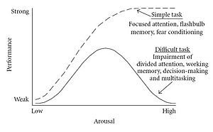 This is the original Yerkes-Dodson curve based...