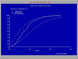 Hydraulic conductivity - Cumulative frequency distribution (lognormal) of hydraulic conductivity (X-data)