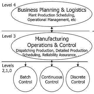 Purdue Enterprise Reference Architecture