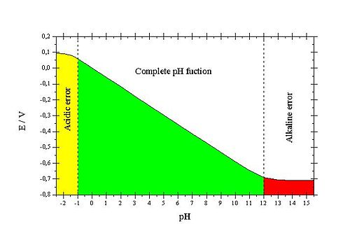 PH graph.jpg