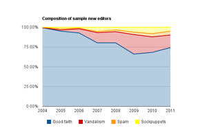 Lie - The percent of good faith editors, vandals, spammers, and sockpuppets from 2004–2011, out of a random sample of 150–200 new editors per year on Wikipedia