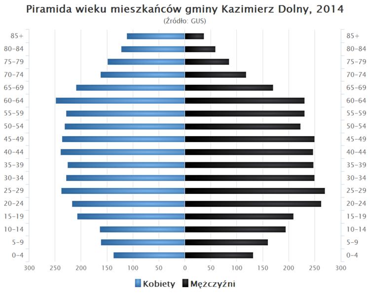 File:Piramida wieku Gmina Kazimierz Dolny.png