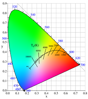 The color (chromaticity) of black-body radiation depends on the temperature of the black body; the locus of such colors, shown here in CIE 1931 x,y space, is known as the Planckian locus.