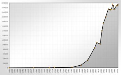 Статистика численности населения