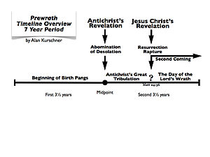 Prewrath - Prewrath Timeline Overview