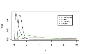 how to use probability simulation on ti 84