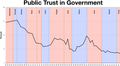 Public trust in Government.png