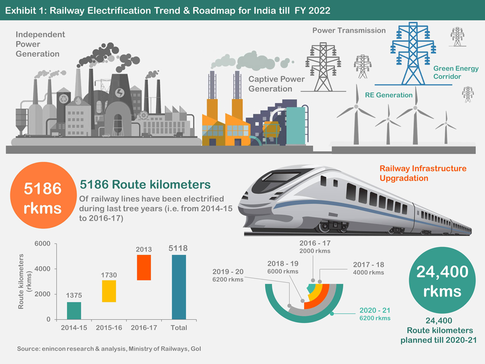 Railway-Electrification-Trend-%26-Roadmap-for-India-till-FY-2022
