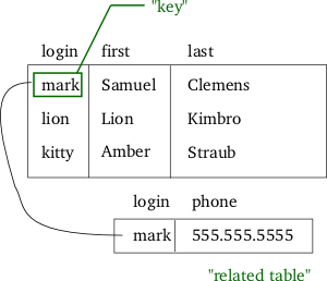 "Relational model - In the relational model, related records are linked together with a ""key""."