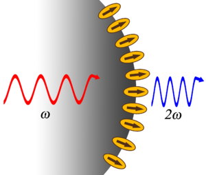 Second-harmonic generation - Cartoon depicting ordered molecules at a small spherical surface. An ultrafast pump laser pumps light with frequency ω which generates light at 2ω from the locally non-centrosymmetric media.