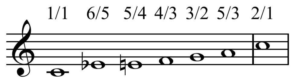 Scale of harmonics on C