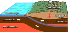 A diagram of the Pacific Plate being subducted under the North American Plate