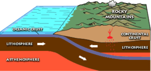 Laramide orogeny - The Laramide orogeny was caused by subduction of a plate at a shallow angle.