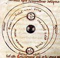Sistema solar en el Diálogo contra los judíos de Pedro Alfonso.jpg