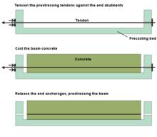 Pre-tensioning process