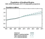 StatNZ Population of Auckland Region projection