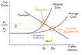 TE-Pricing-EquilibriumCongestion ₤10.png