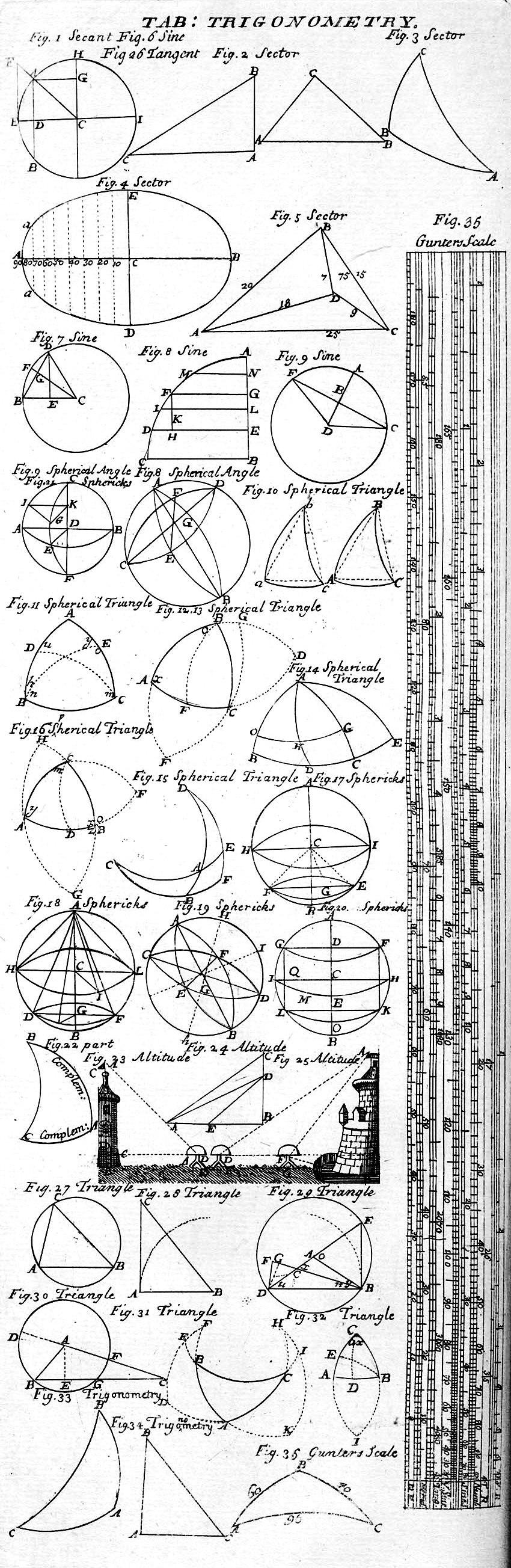 Table of Trigonometry, Cyclopaedia, Volume 2