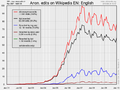 Timeline of anonymous edits on English Wikipedia.png