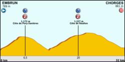 Tour de France 2013 stage 17.png