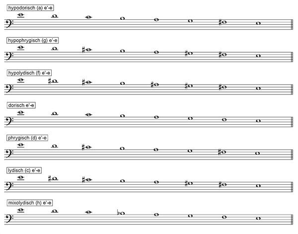 Transposition Scales after Ptolemaios Transposition Scales after Ptolemaios.png