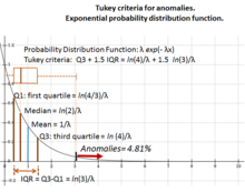 Tukey anomaly criteria for exponential probability distribution function.