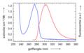 Tyrosine absorptie fluorescentie.png