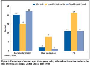 Sterilization (medicine) - Image: U.S. Sterilization by Race chart