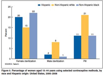 Sterilization (medicine) - U.S. Sterilization by Race chart