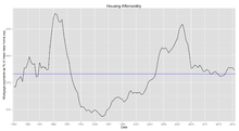 Affordability Of Housing In The United Kingdom Wikipedia