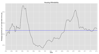 Affordability of housing in the United Kingdom - United Kingdom housing affordability as described by mortgage payments as a percentage of take home pay from 1983 to 2015