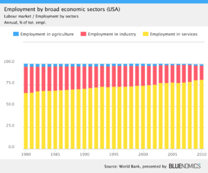 Structural change - Image: US employment by sectors, both genders