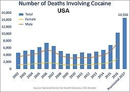 US timeline. Cocaine deaths