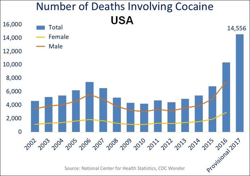 US timeline. Cocaine deaths.jpg