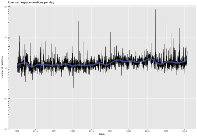 User deletions per day with trend.png