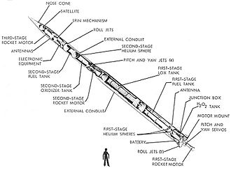Able (rocket stage) - Able rocket stage, is the second stage in the Vanguard rocket cutaway view