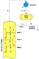 Vapor and liquid flows at the top and condenser of a distillation column.png