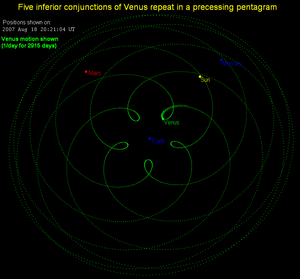 Orbital resonance - Depiction of the Earth:Venus 8:13 near resonance. With Earth held stationary at the center of a nonrotating frame, the successive inferior conjunctions of Venus over eight Earth years trace a pentagrammic pattern (reflecting the difference between the numbers in the ratio).