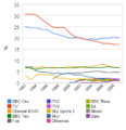 Viewing share 1992 - 2009 of uk channels above 1 percent.png