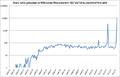 WLM uploaders 2010-2012 log.png