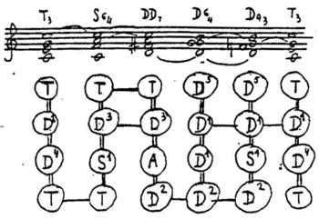Webern Symphony Example 13.png