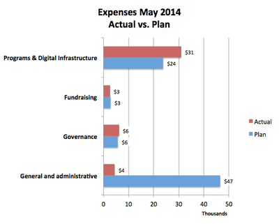 Wiki Ed expenses 2014-05.png