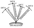 Παγκόσμια Δορυφορικά Συστήματα Πλοήγησης - GNSS.png