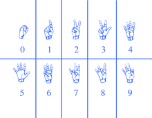 American sign language wikipedia asl signs for counting fandeluxe Images