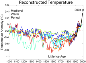 Development of global average temperatures during the last thousand years. A significant drop shortly after 1800 is visible in the majority of concurrent reconstructions.