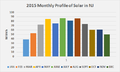 2015 Monthly Profile of Solar for NJ.png